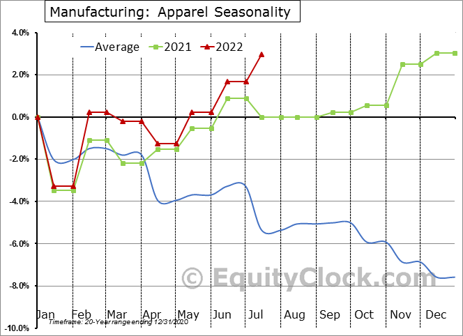 Manufacturing: Apparel Employment Seasonal Chart