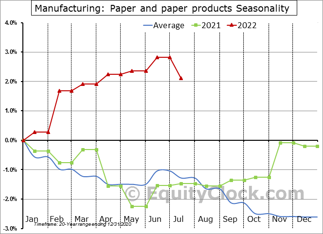 Paper and paper products Employment Seasonal Chart