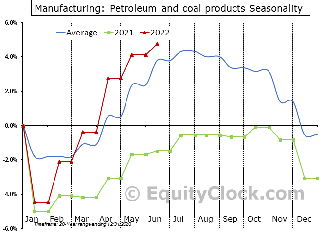 Manufacturing: Petroleum and coal products Employment Seasonal Chart