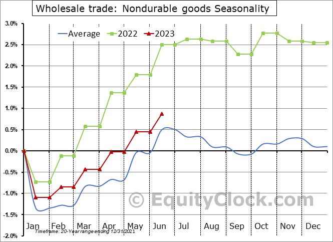 Wholesale Trade: Nondurable goods Employment Seasonal Chart