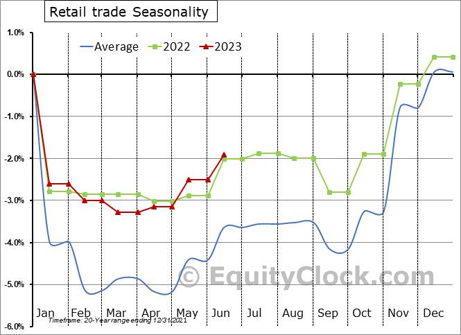 Retail trade Employment Seasonal Chart