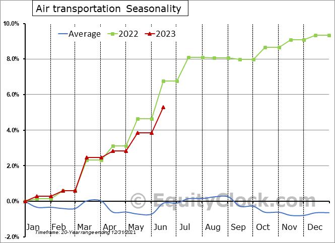 Air Transportation Employment Seasonal Chart