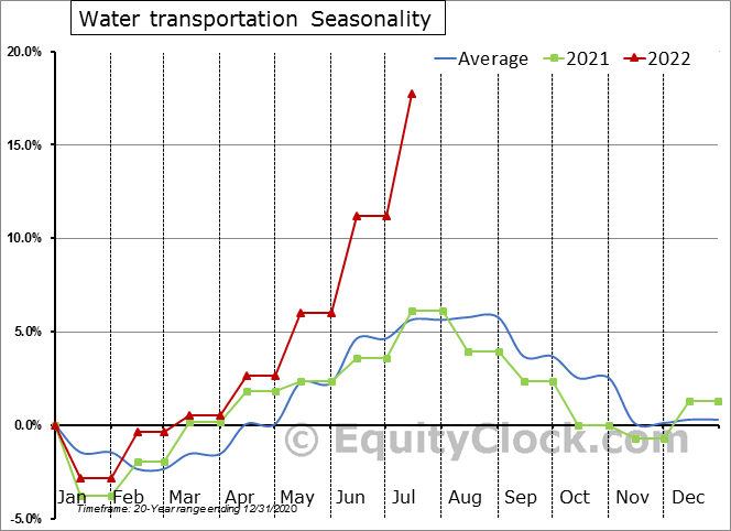 Water Transportation Employment Seasonal Chart
