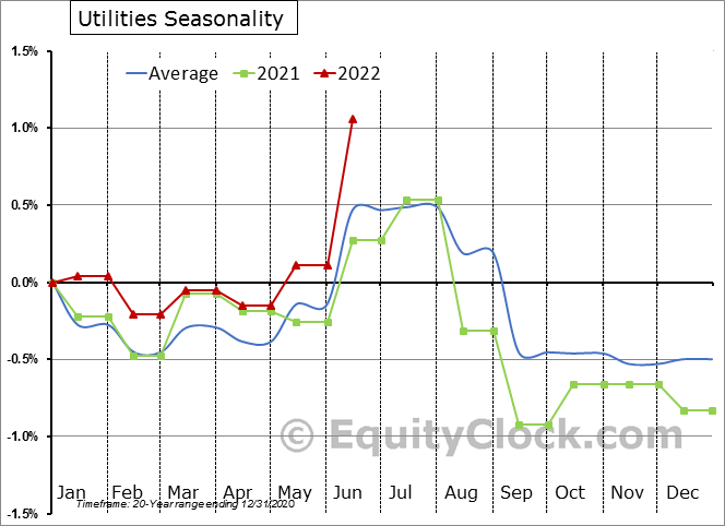Utilities Employment Seasonal Chart