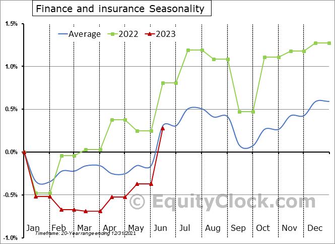 Finance and Insurance Employment Seasonal Chart