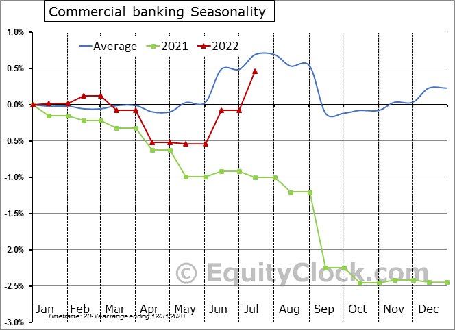 Commercial Banking Employment Seasonal Chart