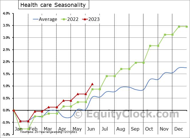 Health Care Employment Seasonal Chart