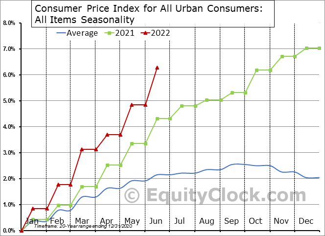 U.S. Consumer Price Index (CPI) & Producer Price Index (PPI)