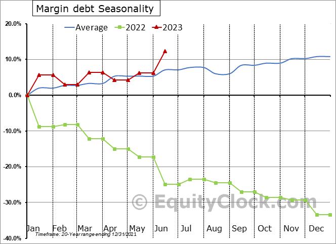 NYSE Securities Market Credit (Margin Debt)