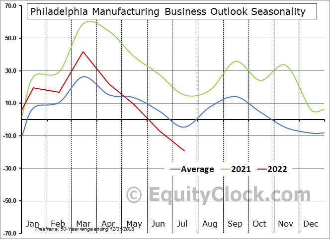 Philadelphia Manufacturing Business Outlook Survey