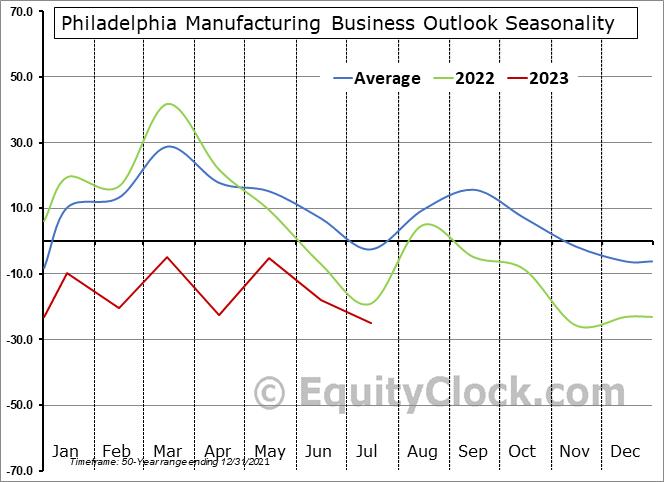 Philadelphia Manufacturing Business Outlook Survey