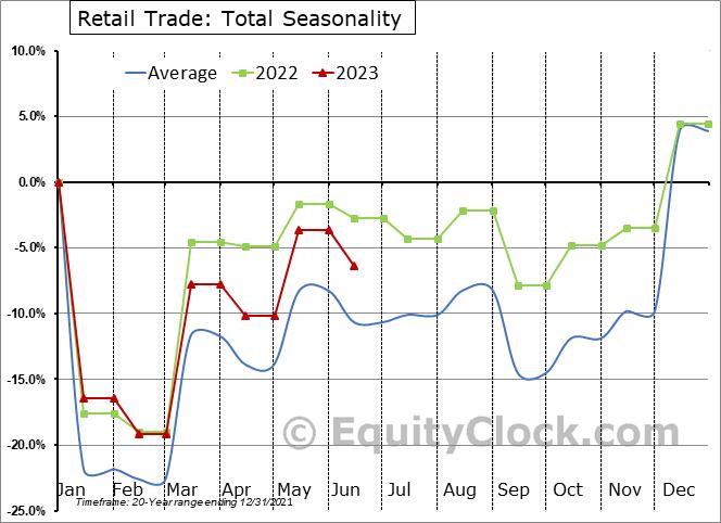 U.S. Retail Trade (Sales)