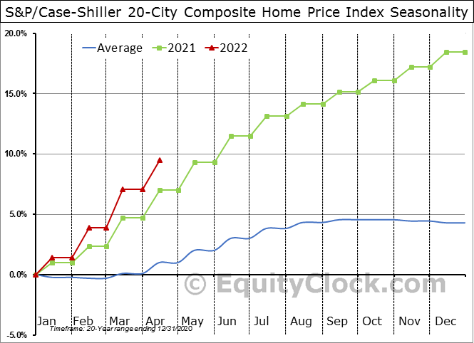 S&P Corelogic Case-Shiller Home Price Index – City Breakdown
