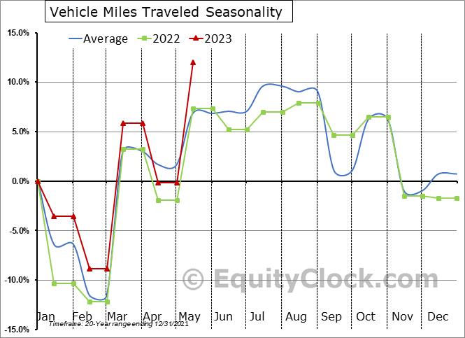 U.S. Transportation Data (Statistics)