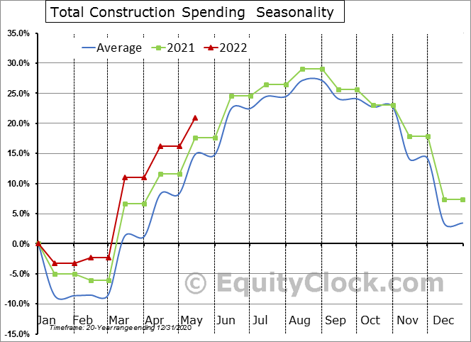 U.S. Construction Spending