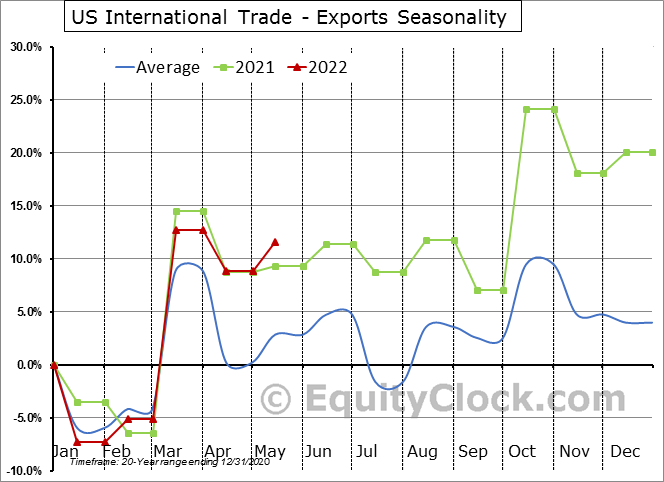 U.S. International Trade Data