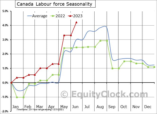 Canada Labour Force Survey