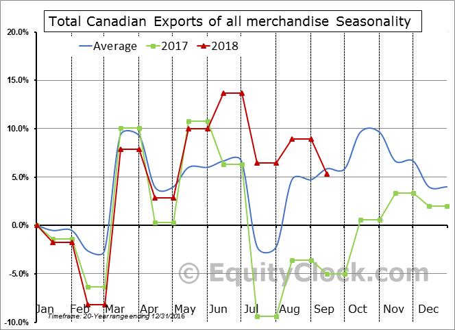 Canada International Merchandise Trade (Exports & Imports)