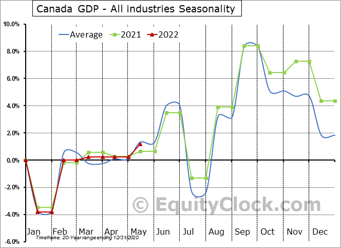 Canada Monthly Gross Domestic Product (GDP) by industry