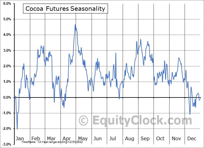 Cocoa Futures (CC) Seasonal Chart