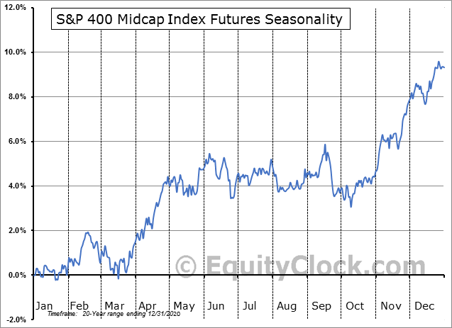 S&P Midcap 400 Futures (MD) Seasonal Contract