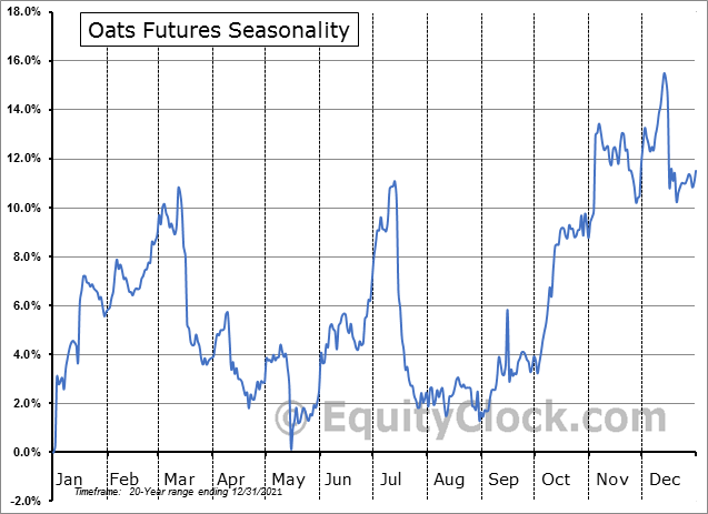 Oats Futures (O) Seasonal Chart