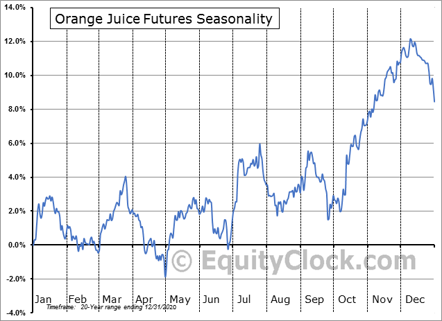 Frozen Concentrated OJ Futures (OJ) Seasonal Chart
