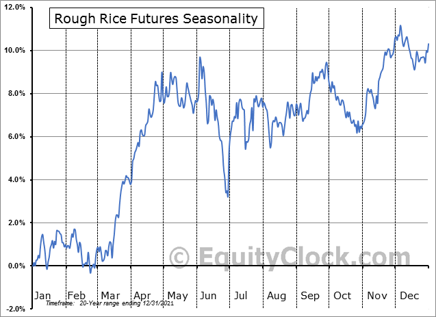 Rough Rice Futures (RR) Seasonal Chart