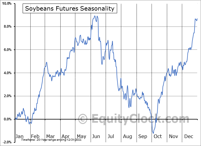 Soybeans Futures (S) Seasonal Chart