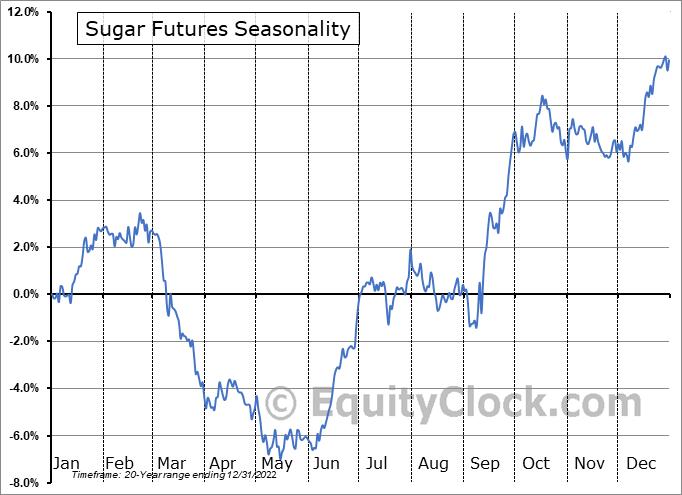 Sugar Futures (SB) Seasonal Chart