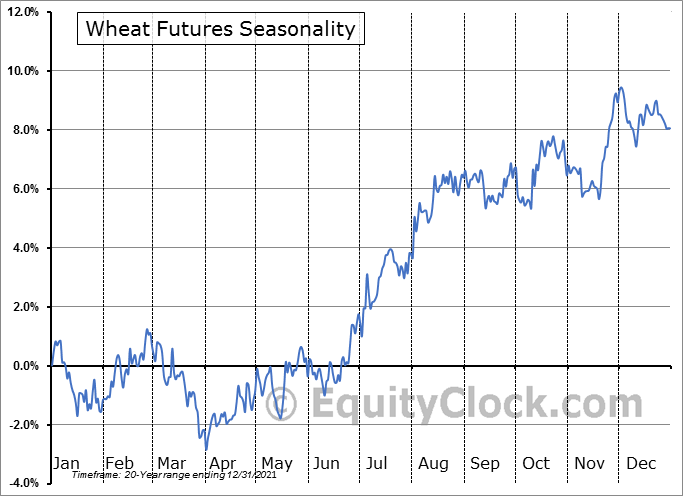 Wheat Futures (W) Seasonal Chart