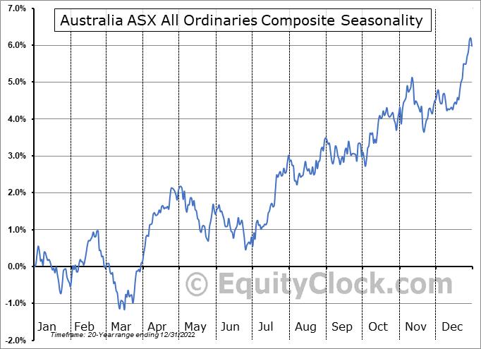 Australia ASX All Ordinaries Seasonal Chart