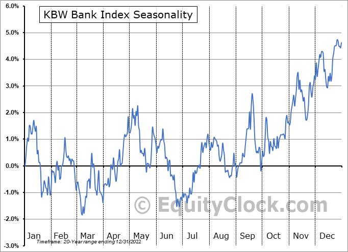 KBW Bank Index Seasonal Chart