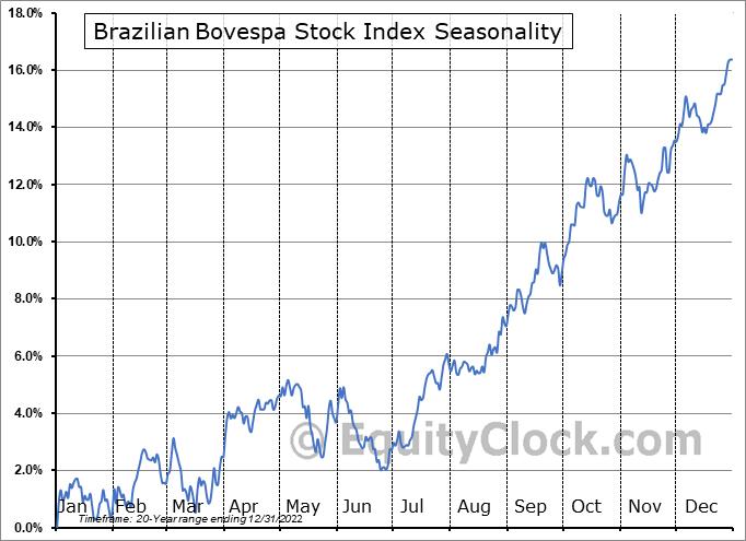 Brazilian BOVESPA Stock Index Seasonal Chart