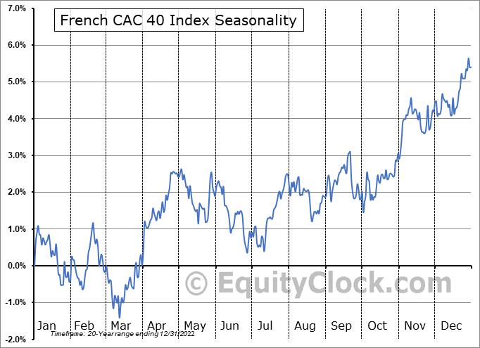 French CAC 40 Index Seasonal Chart