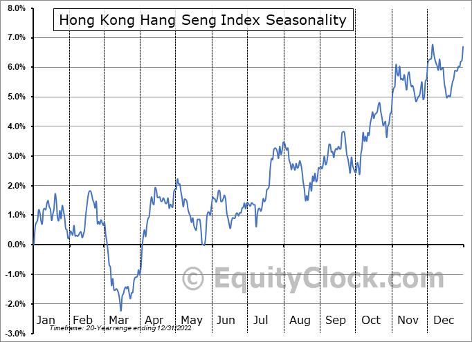 Hong Kong Hang Seng Index Seasonal Chart