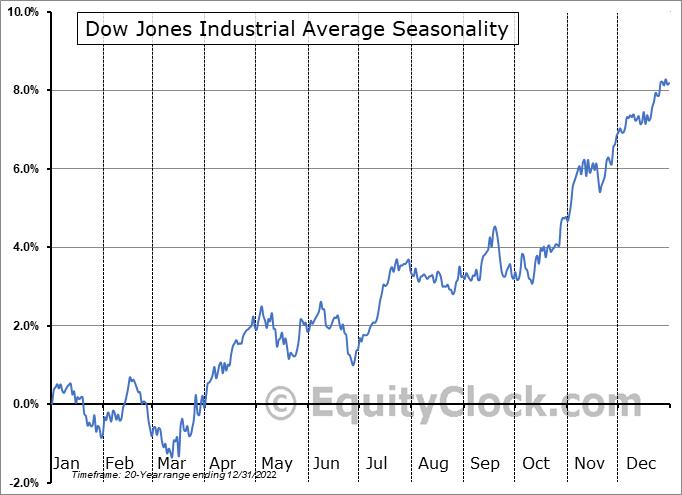 Dow Jones Industrial Average Seasonal Chart