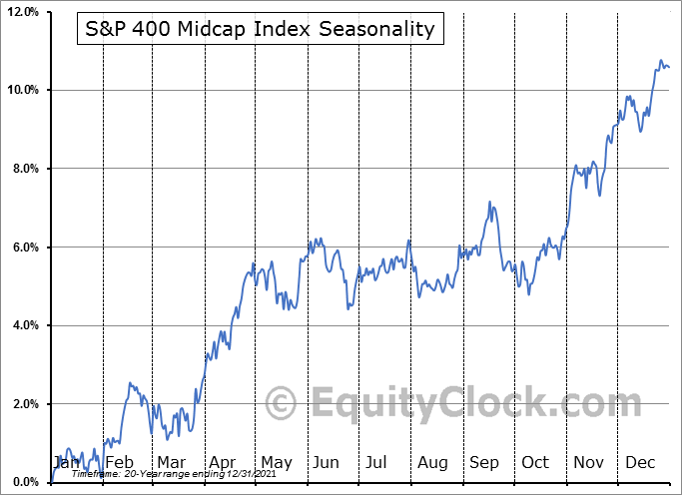 S&P 400 MIDCAP Index Seasonal Chart