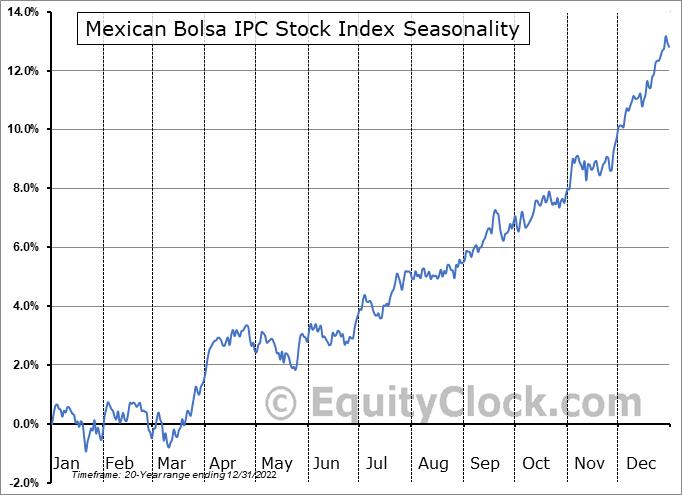 Mexican Bolsa IPC Seasonal Chart