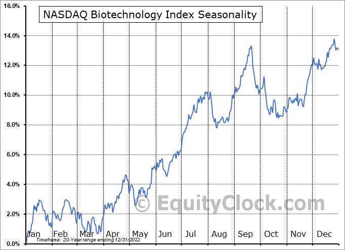 NASDAQ Biotechnology Index Seasonal Chart