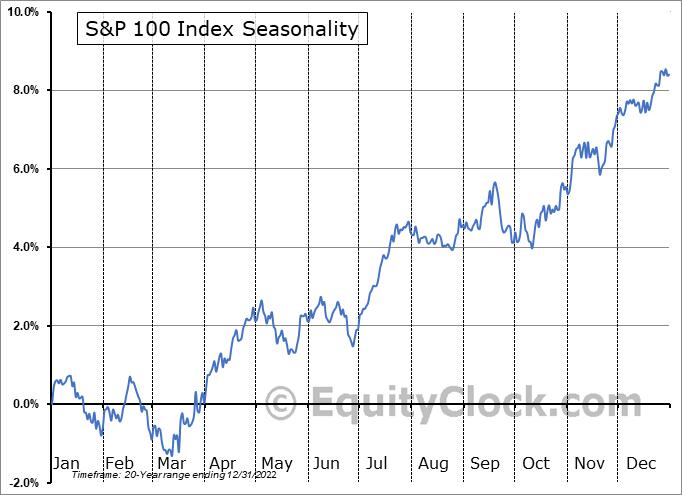 S&P 100 Index Seasonal Chart