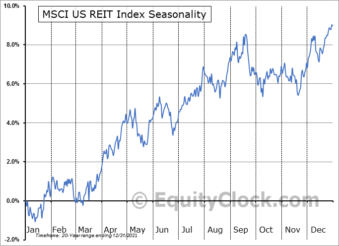 MSCI US Real Estate Investment Trust (REIT) Index Seasonal Chart