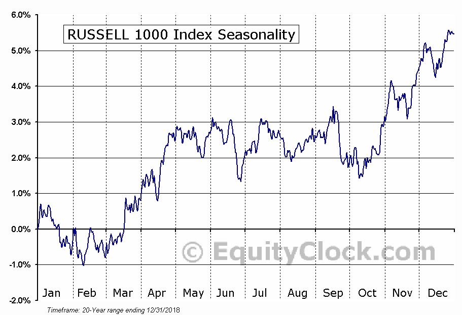 RUSSELL 1000 Index Seasonal Chart