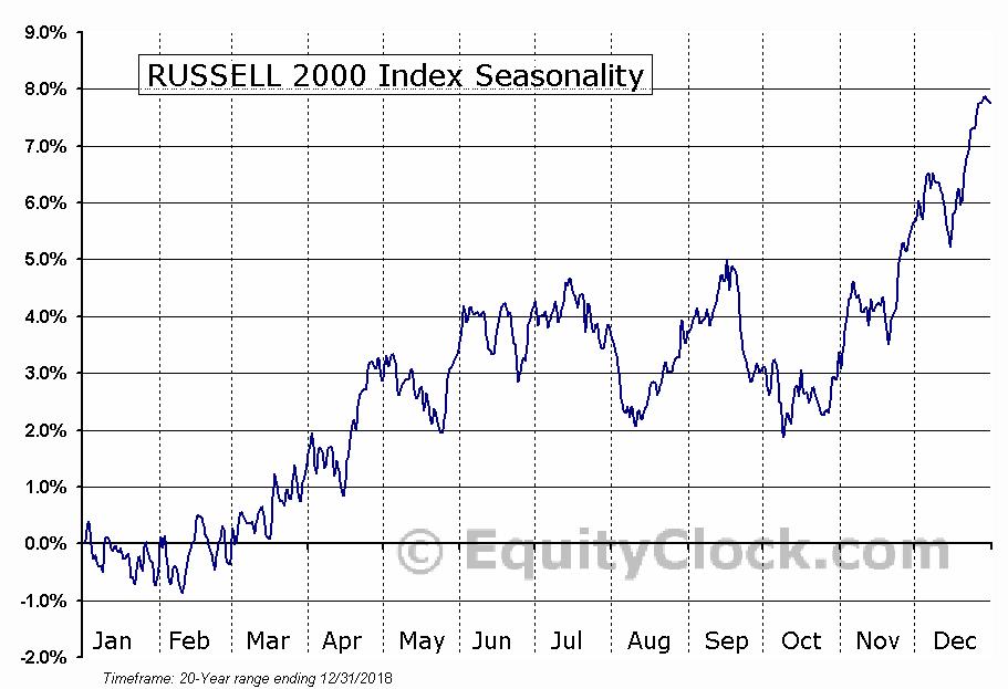 RUSSELL 2000 Index Seasonal Chart