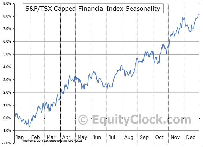 S&P/TSX Capped Financial Index ($SPTFS) Seasonal Chart