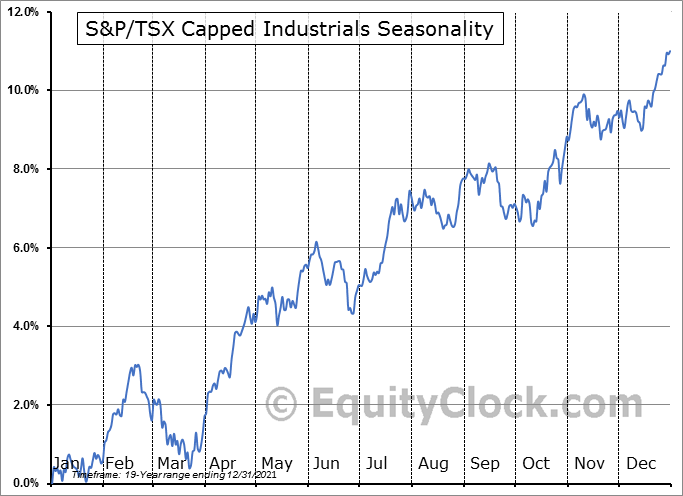 S&P/TSX Capped Industrials ($SPTIN) Seasonal Chart