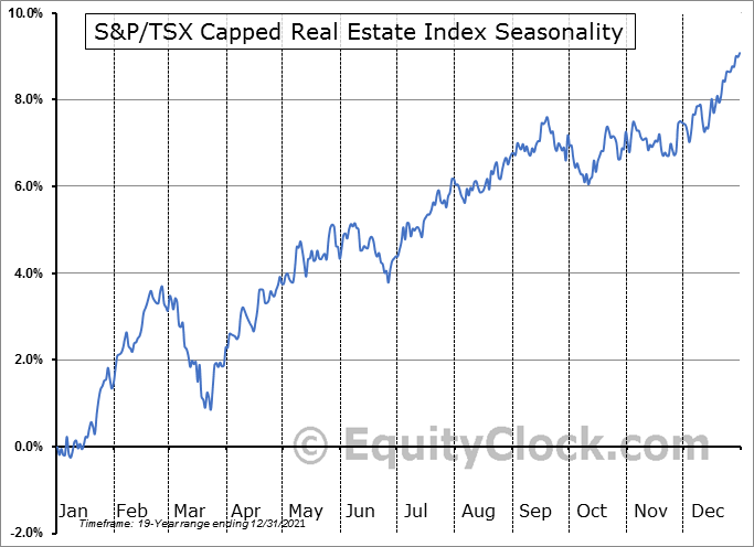 S&P/TSX Capped Real Estate Index ($SPTRE) Seasonal Chart