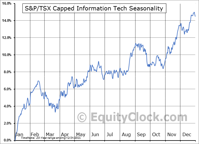 S&P/TSX Capped Information Tech ($SPTTK) Seasonal Chart