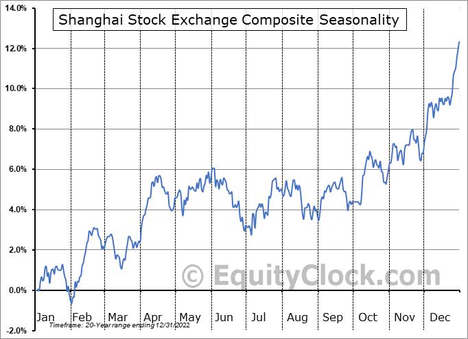 Shanghai Stock Exchange Composite Index Seasonal Chart