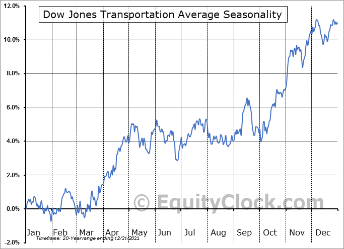 Dow Jones Transportation Average Seasonal Chart